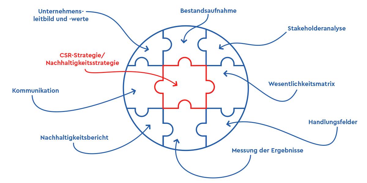 Phasen der CSR Beratung