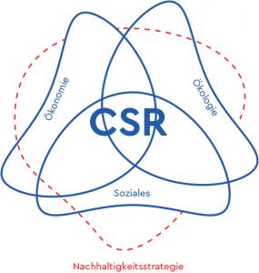 CSR Nachhaltigkeitsstrategie