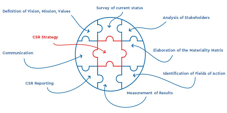 summary csr_puzzle